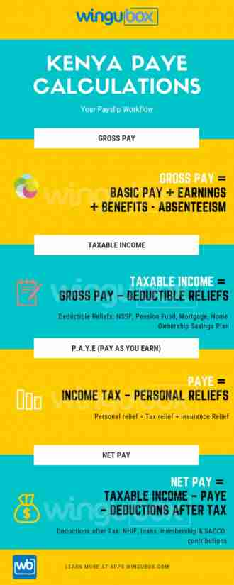 infographics kenya paye gross pay relief income tax net pay
